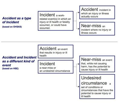 Definitionof Safety