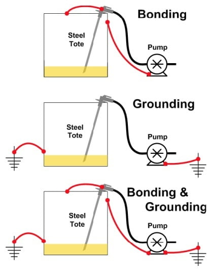 static-electricity-safety